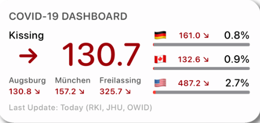 Covid-19 Dashboard (GER)